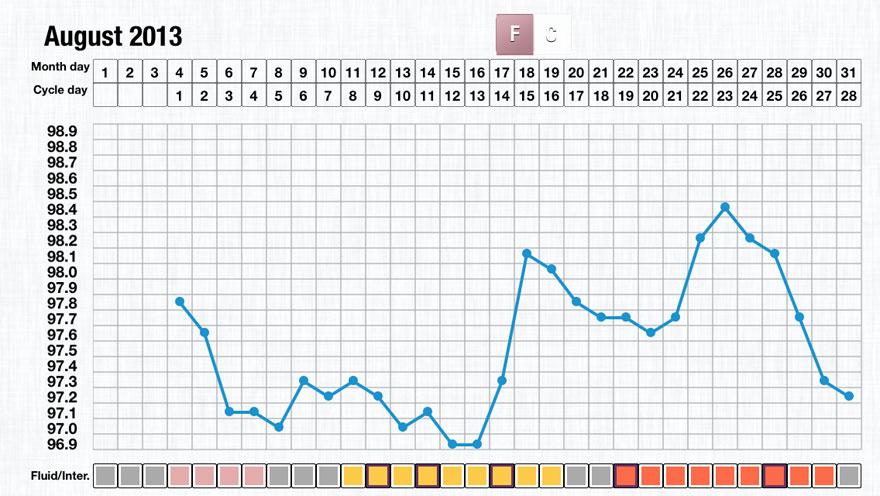 basal-body-temp-chart